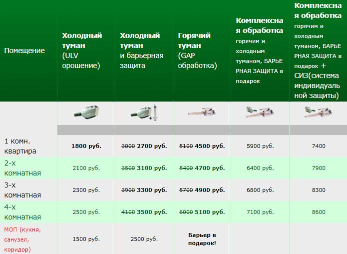 Мос Эко Сервис - цены и отзывы