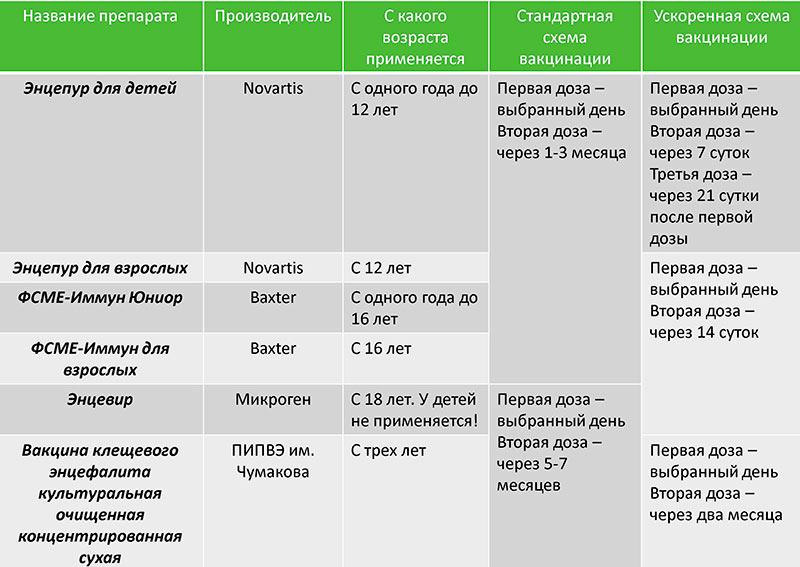 Схема вакцинации против клещевого энцефалита